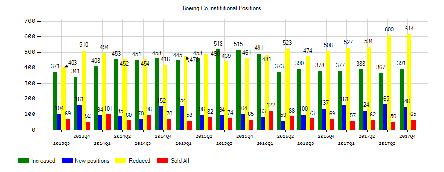 The Boeing Company (NYSE:BA) Institutional Positions Chart